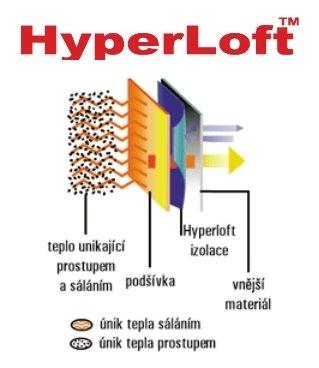 Hyperloft