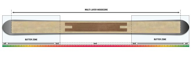 Multilayer Woodcore
