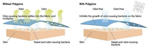 Polygiene - tkanina s ionty stříbra